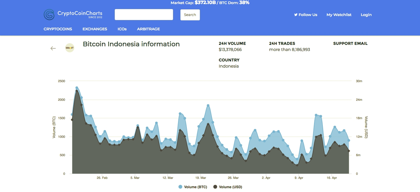 What Is the Best VPN for Indonesia in 2019?